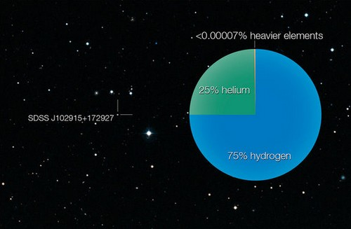 Composition of Stars
